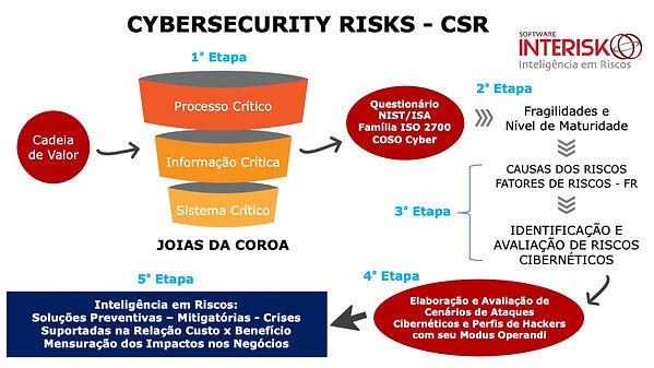 Metodologia CSR: Cybersecurity Risks – Fases.  Brasiliano INTERISK, 2020