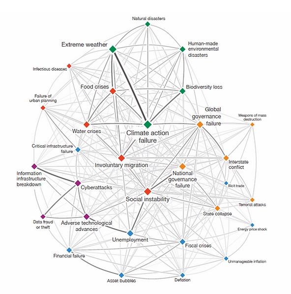 Matriz de Interconectividade entre os riscos globais. Fonte: 15º Relatório de Riscos Globais do Fórum Mundial 2020