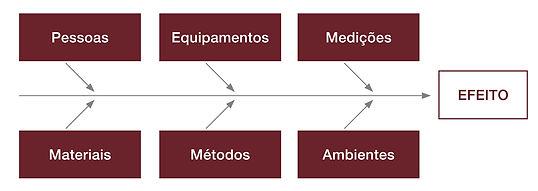 Diagrama de Causa e Efeito, Causa e Efeito, SSMA, SSO, Saúde, Segurança, segurança ocupacional,