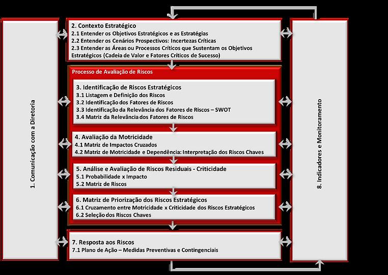 Framework Risco Estratégico