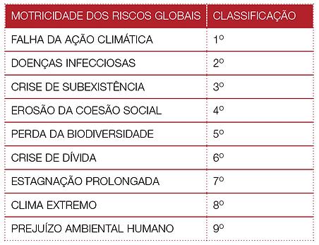TABELA Motricidade dos Riscos Globais - Global Risk Report, 16ª edição, 2021