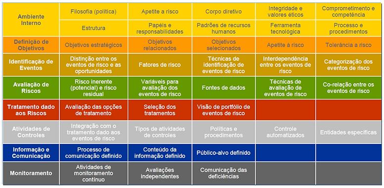 Fases COSO ERM, Conteúdo COSO ERM, COSO II