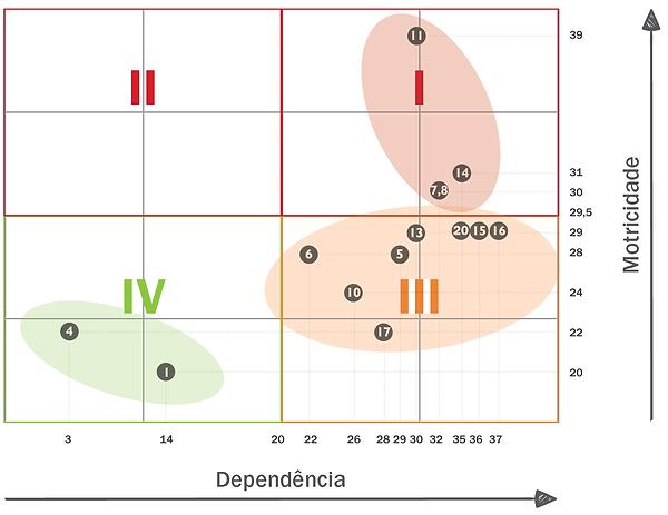 Figura 04: Motricidade x Dependência
