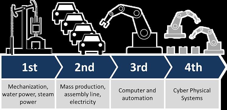 4ª Revolução Industrial, Christoph Roser at AllAboutLean.com