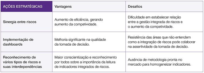 Ações Estratégicas - Vantagem e Desafios, -Gestão Integrada de Riscos no Cooperativismo de Crédito