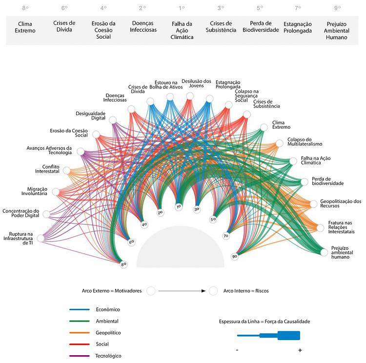 Interconectividade - Riscos Motrizes, Global Risk Report, 16ª edição, 2021