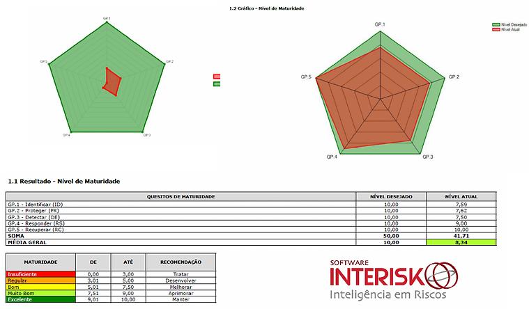 Nível de Maturidade | Software INTERISK | Cybersecurity Risks | Self Risk Assessmente | Brasiliano INTERISK