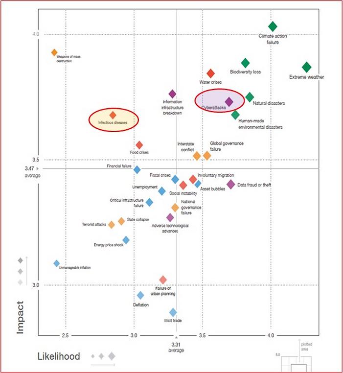 Matriz de Criticidade dos riscos globais. Fonte: 15º Relatório de Riscos Globais do Fórum Mundial 2020