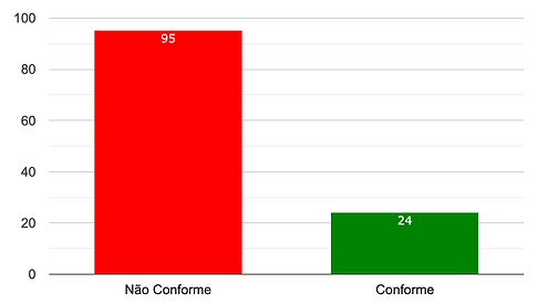 Indicador Conforme e Não Conforme - Software INTERISK \ Brasiliano