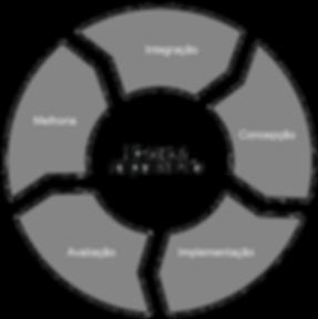 Estrutura ISO 31000 2018