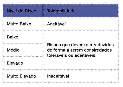 risco, tolerabilidade, matriz risco, criticidade, gestão de ricos, auditoia