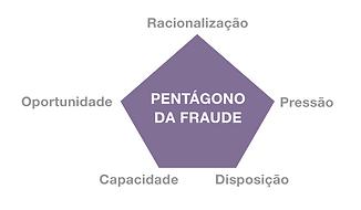 pentágono da fraude, motivações da fraude, revista gestão de riscos, revista online brasiliano interisk