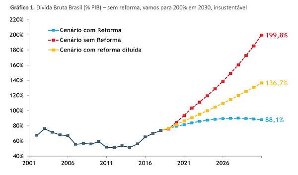 cenários brasil 2019, xp investimentos, brasiliano interisk, revista gestão de riscos, gráfico de cenários