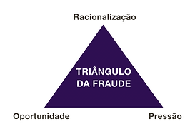 triângulo da fraude, motivações da fraude, revista gestão de riscos, revista online brasiliano interisk
