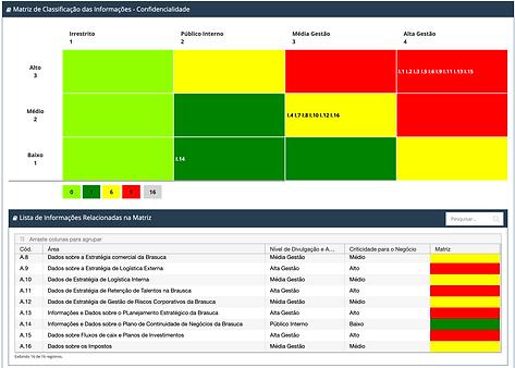 Matriz de Classificação das Informações - Lista de Informações - Software Interisk - Riscos Cibernéticos - Brasiliano Interisk