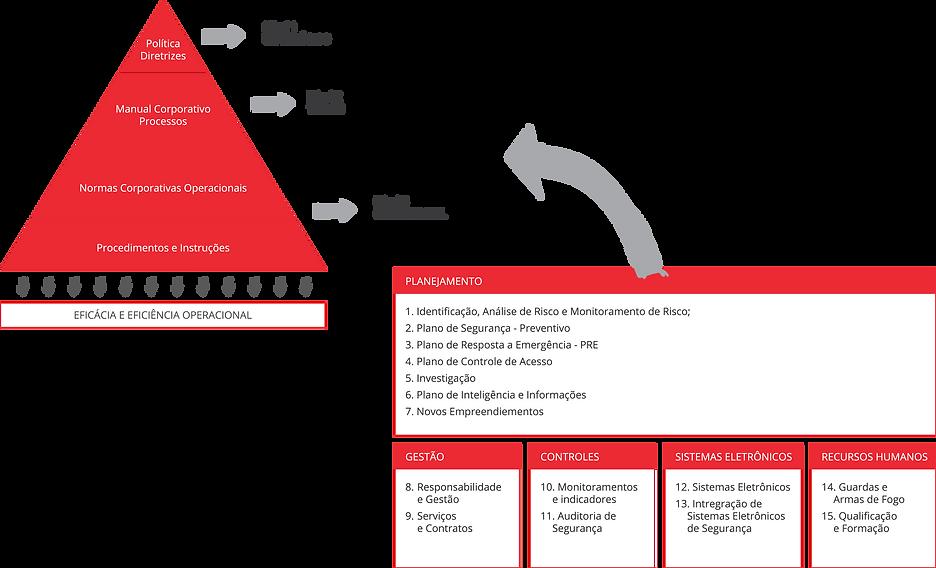 Processos estruturados Plano de Seguranç