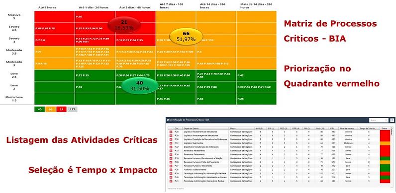 BIA – Business Impact Analysis