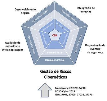 ClaSoftware Gestão de Riscos Cibernéticos