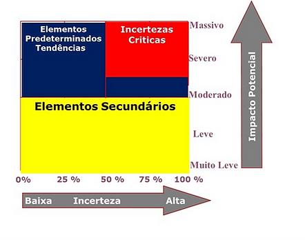 Matriz de Incertezas Críticas Visando Diminuir o Nível de Ambiguidade.
