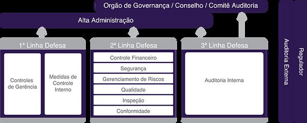 Brasiliano INTERISK, revista gestão de riscos 121, Modelo das Três Linhas de Defesa