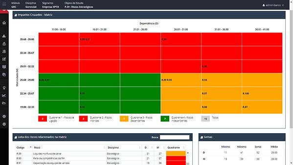 vantagens software Interisk, brasiliano interisk, inteligência em riscos, auditoria, matriz de impacto cruzado