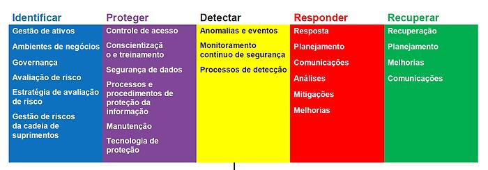 Funções da Estrutura CSF - NIST