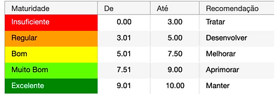 Níveis de Maturidade. Software INTERISK - Brasiliano INTERISK