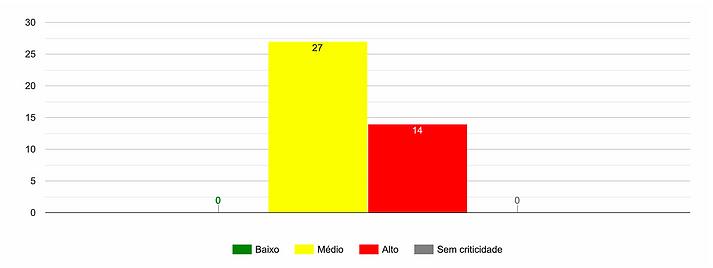 Indicador Criticidade - Software INTERISK \ Brasiliano