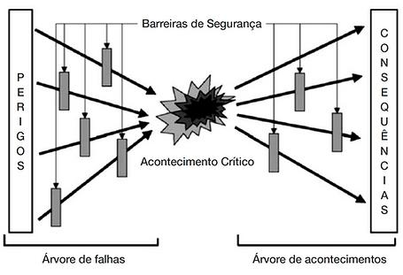 bow-tie, revista gestão de risco, brasiliano interisk, gabriel jordão