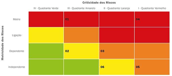 Matriz de Priorização de Riscos, Livro Inteligência em Riscos, Brasiliano INTERISK