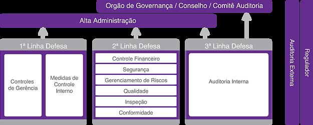 Revista Gestão de Riscos 121, Brasiliano INTERISK, Modelo das Três Linhas de Defesa
