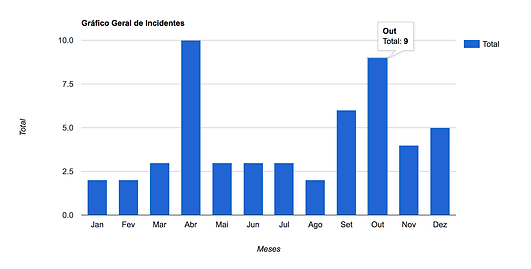 Gráfico geral de Incidentes