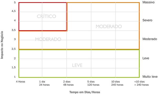Matriz do BIA, Livro Inteligência em Riscos, Brasiliano INTERISK