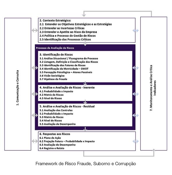fraudes, estratégias, framework de risco e fraude, avaliação dos riscos, motivações da fraude, revista gestão de riscos, revista online brasiliano interisk