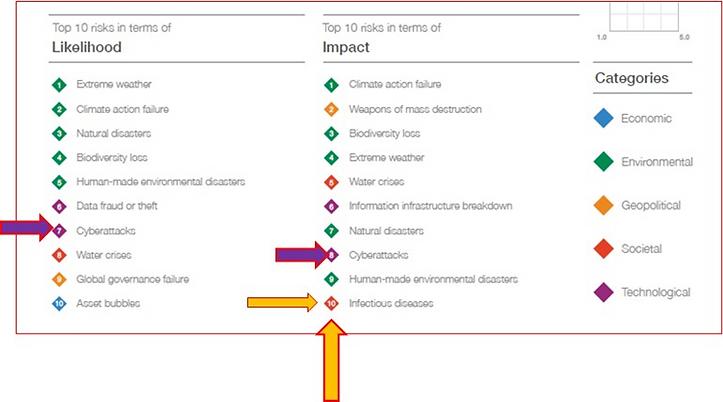 Criticidade dos riscos globais. Fonte: 15º Relatório de Riscos Globais do Fórum Mundial 2020