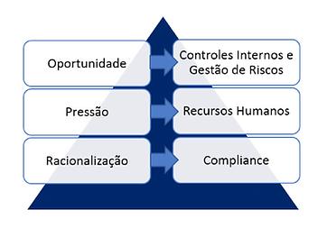 fraudes, estratégias antifraudes, avaliação dos riscos, motivações da fraude, revista gestão de riscos, revista online brasiliano interisk