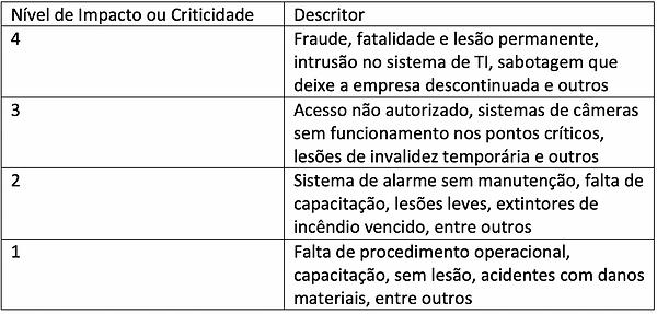 tabela não conformidade