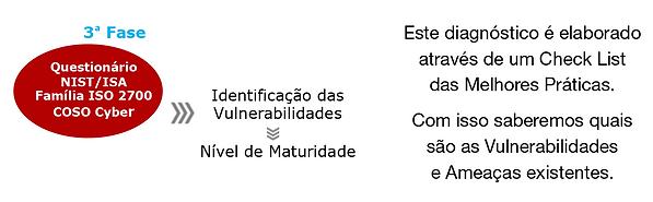 Identificação das Vulnerabilidades | Software INTERISK | Cybersecurity Risks | Self Risk Assessmente | Brasiliano INTERISK