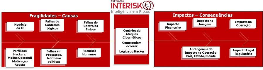 Diagrama de Causa e Efeito de Cenários de Ataques Cibernéticos