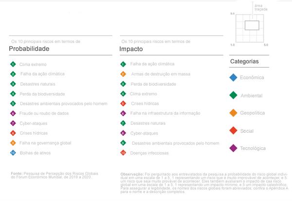 10 Maiores Riscos em Probabilidade e Impactos Relatório de Riscos Globais 2020 - World Economic Forum.