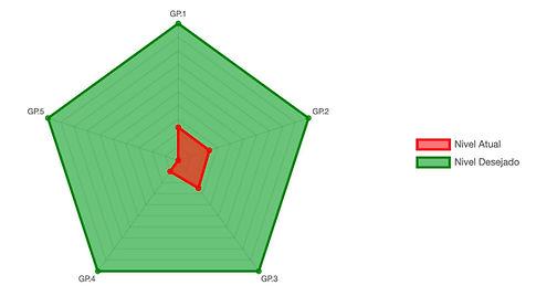 Nível de Maturidade de Segurança Cibernética – Gráfico Radar. Fonte: Brasiliano INTERISK
