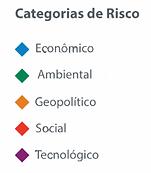 Matriz de Impactos Cruzados - Global Risk Report, 16ª edição, 2021