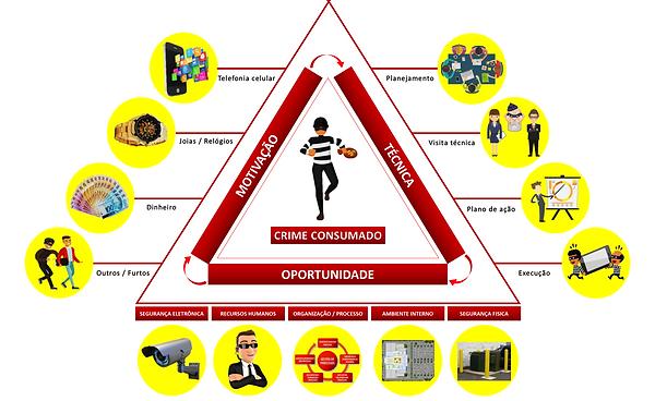 revista gestão de riscos online, triângulo do crime, teoria do crime, teoria da fraude