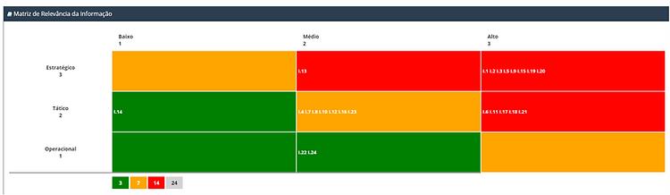 BIA – Business Impact Analysis Matriz de Relevância das Informações Críticas, com dois critérios: Nível de Impacto x Nível Organizacional das Informações. Fonte: Brasiliano INTERISK