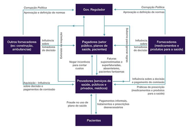 Brasiliano INTERISK, revista gestão de riscos 121, Áreas centrais do sistema de saúde e os riscos de fraude