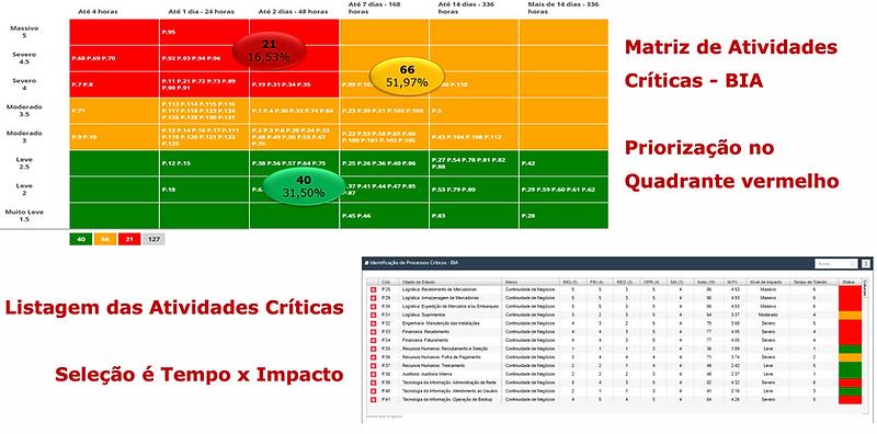 Bussiness Impact Analysis de processos críticos. Matriz com três níveis de criticidade: processos leves, moderados e críticos. O foco para investimento só devem ser os processos plotados no quadrante vermelho. Fonte: Brasiliano INTERISK.