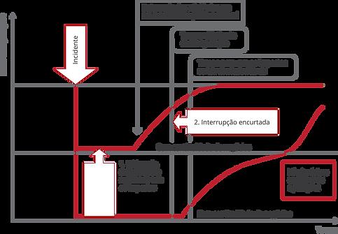 Mitigação dos Impactos através da gestão de continuidade de negócios - interrupção subita