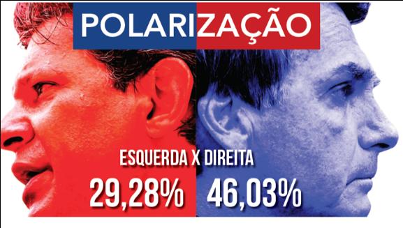 Polarização política, esquerda x direita