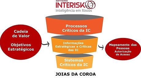 Joias da Coroa - Brasiliano INTERISK