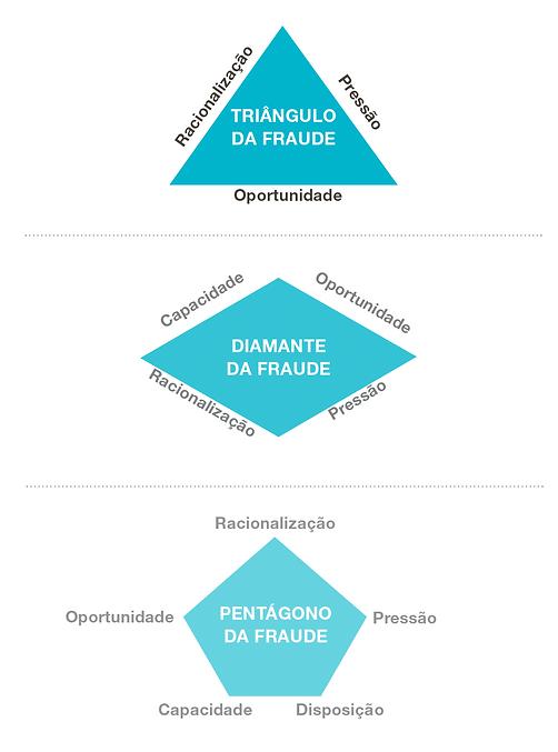 Triângulo, Diamante e Pentágono da Fraude